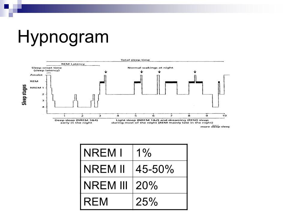 Vývoj spánku REM (aktivní spánek) se objevuje v 6.-7.