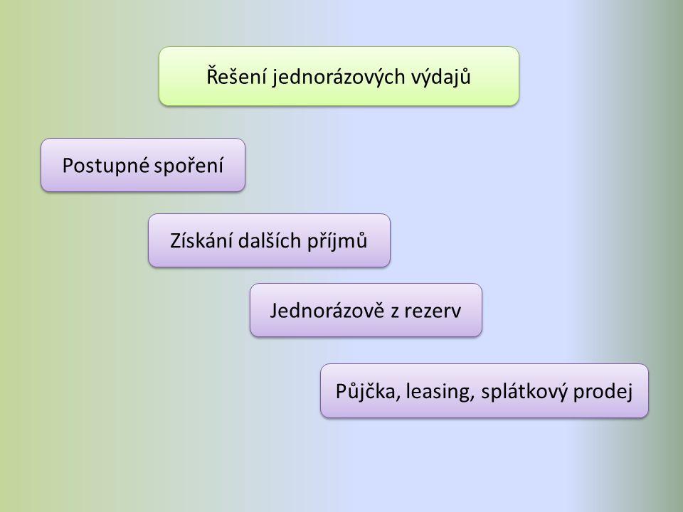 Česka pošta půjčka