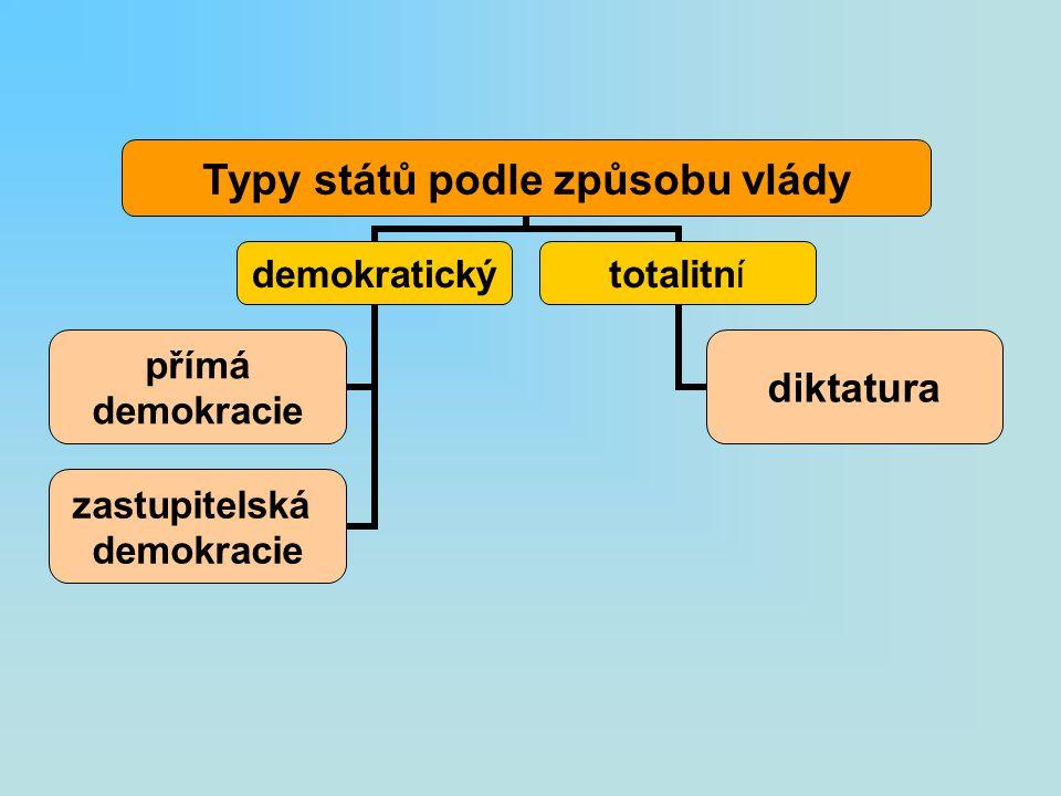 Typy států podle způsobu vlády demokratický přímá demokracie zastupitelská demokracie totalitní diktatura