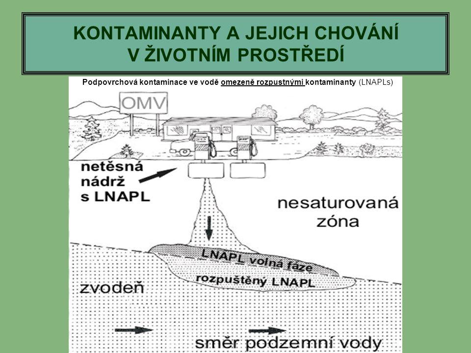 KONTAMINANTY A JEJICH CHOVÁNÍ V ŽIVOTNÍM PROSTŘEDÍ Podpovrchová kontaminace ve vodě omezeně rozpustnými kontaminanty (LNAPLs)