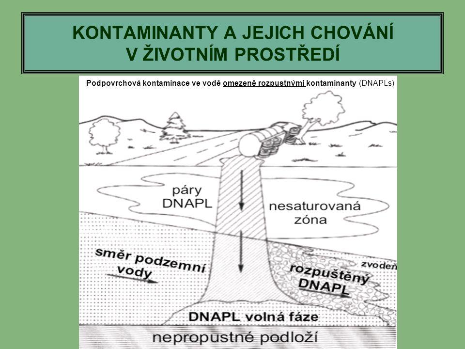 KONTAMINANTY A JEJICH CHOVÁNÍ V ŽIVOTNÍM PROSTŘEDÍ Podpovrchová kontaminace ve vodě omezeně rozpustnými kontaminanty (DNAPLs)