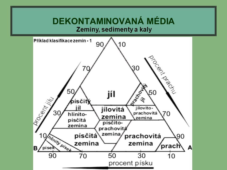 DEKONTAMINOVANÁ MÉDIA Zeminy, sedimenty a kaly Příklad klasifikace zemin - 1