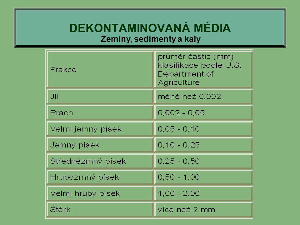 DEKONTAMINOVANÁ MÉDIA Zeminy, sedimenty a kaly