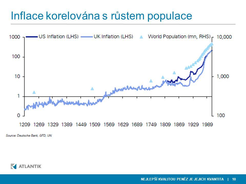NEJLEPŠÍ KVALITOU PENĚZ JE JEJICH KVANTITA Inflace korelována s růstem populace | 10