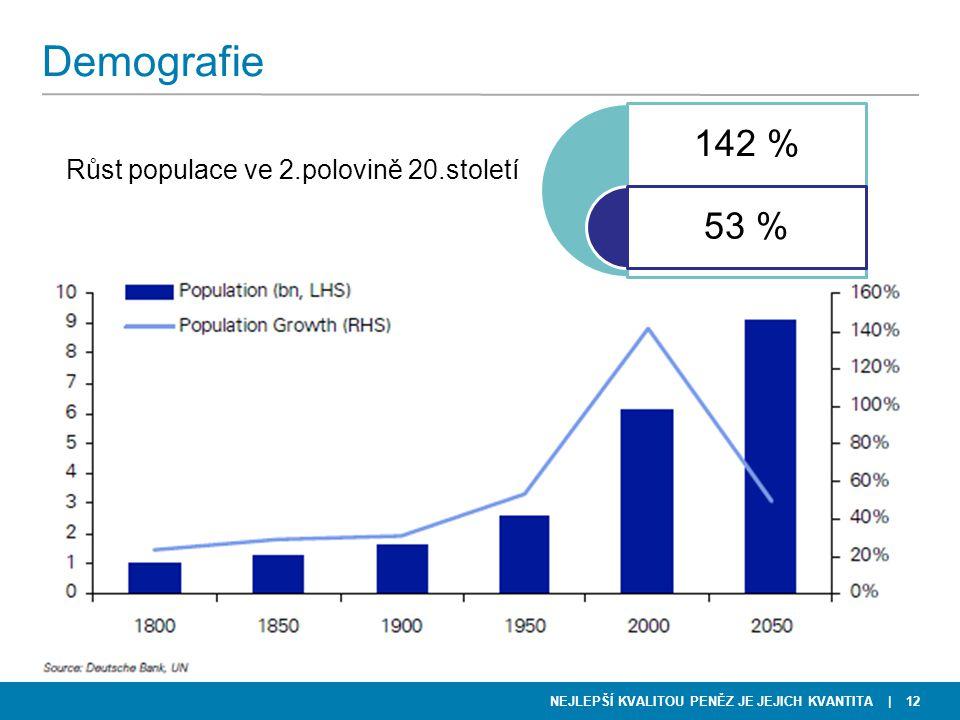 NEJLEPŠÍ KVALITOU PENĚZ JE JEJICH KVANTITA Demografie Růst populace ve 2.polovině 20.století | 12 142 % 53 %