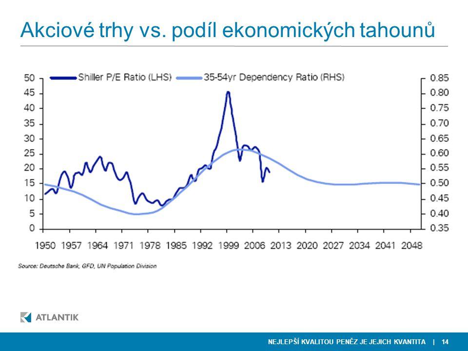 NEJLEPŠÍ KVALITOU PENĚZ JE JEJICH KVANTITA Akciové trhy vs. podíl ekonomických tahounů | 14