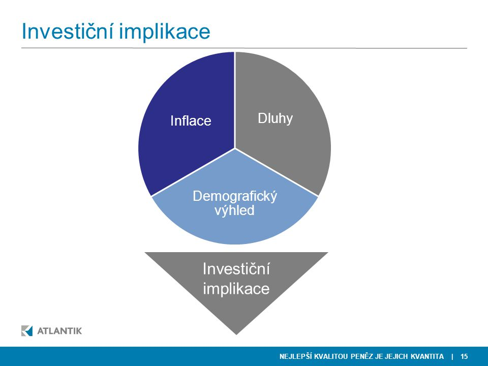 NEJLEPŠÍ KVALITOU PENĚZ JE JEJICH KVANTITA Investiční implikace | 15 Dluhy Demografický výhled Inflace Investiční implikace