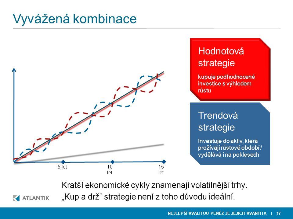 NEJLEPŠÍ KVALITOU PENĚZ JE JEJICH KVANTITA Vyvážená kombinace | 17 5 let10 let 15 let Hodnotová strategie kupuje podhodnocené investice s výhledem růs