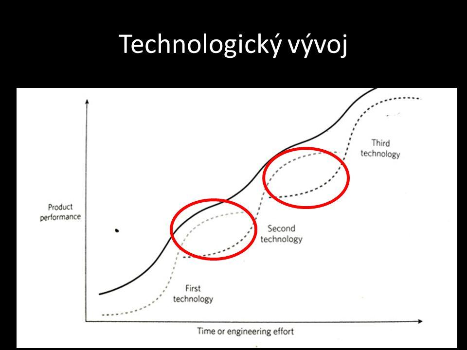 Technologický vývoj