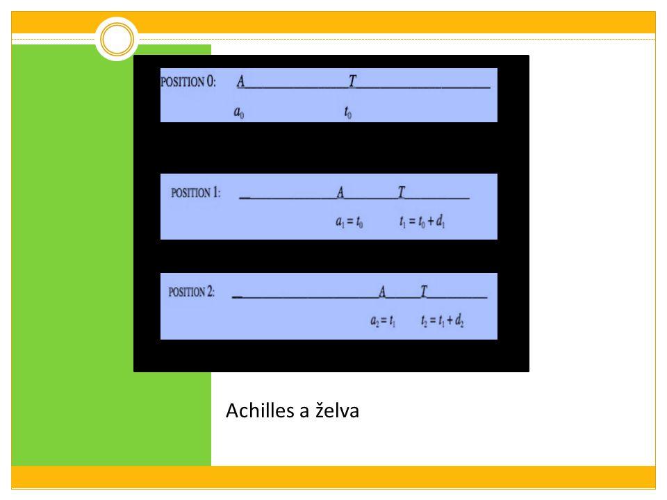 Achilles a želva