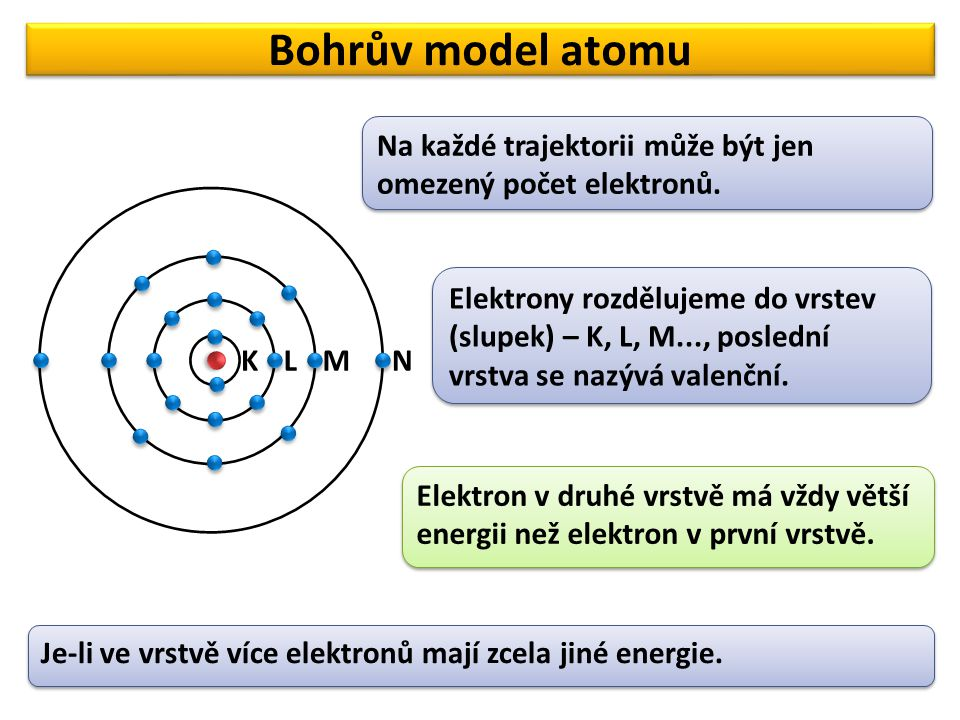 Bohrův model atomu KLMN Na každé trajektorii může být jen omezený počet elektronů. Elektrony rozdělujeme do vrstev (slupek) – K, L, M..., poslední vrs