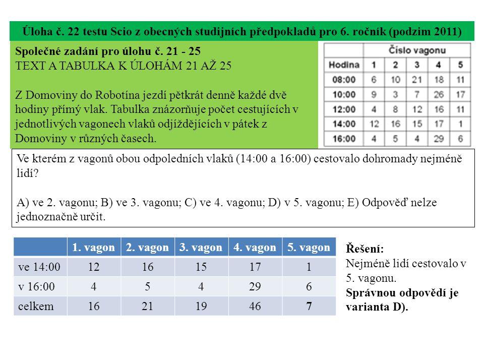 Úloha č. 22 testu Scio z obecných studijních předpokladů pro 6. ročník (podzim 2011) Ve kterém z vagonů obou odpoledních vlaků (14:00 a 16:00) cestova