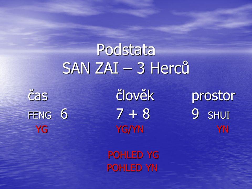 Podstata SAN ZAI – 3 Herců čas člověk prostor FENG 67 + 89 SHUI YGYG/YNYN POHLED YG POHLED YG POHLED YN