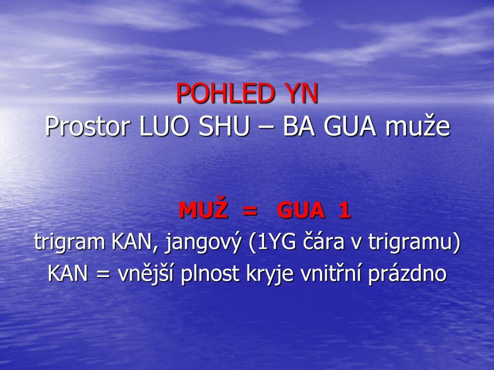 POHLED YN Prostor LUO SHU – BA GUA muže MUŽ =GUA 1 trigram KAN, jangový (1YG čára v trigramu) KAN = vnější plnost kryje vnitřní prázdno
