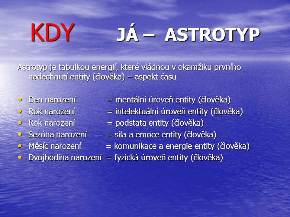 KDY JÁ – ASTROTYP Astrotyp je tabulkou energií, které vládnou v okamžiku prvního nadechnutí entity (člověka) – aspekt času Den narození = mentální úro