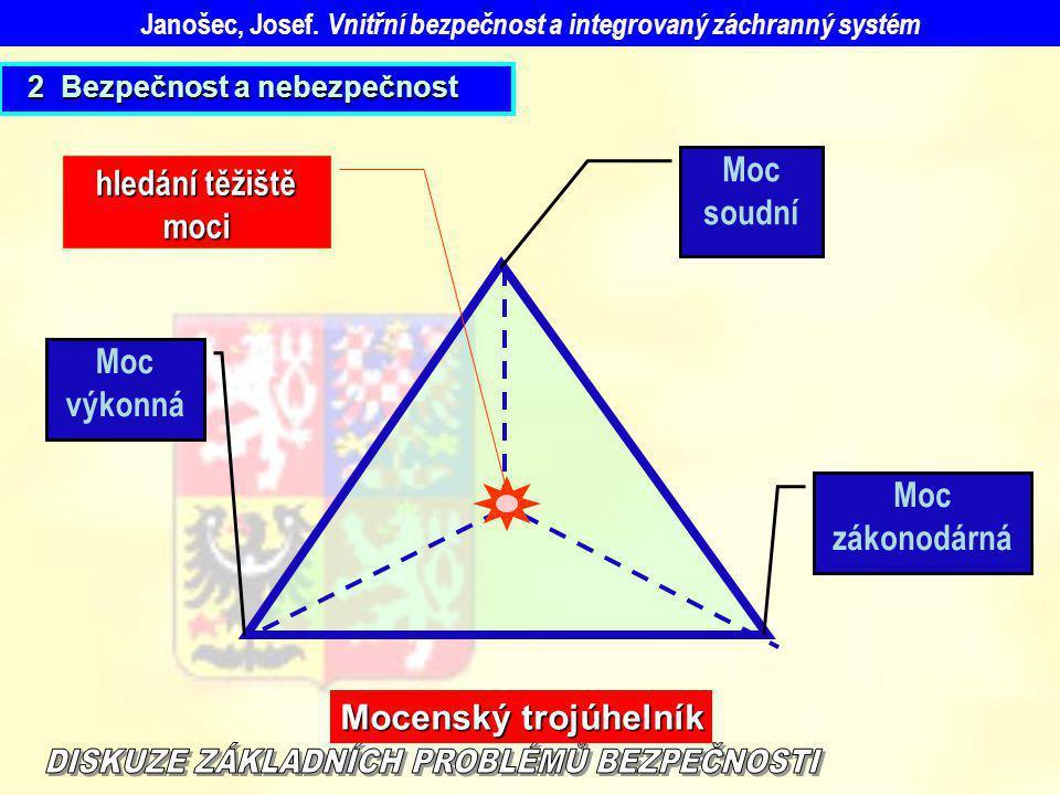Moc výkonná hledání těžiště moci Moc soudní Moc zákonodárná Mocenský trojúhelník Janošec, Josef. Vnitřní bezpečnost a integrovaný záchranný systém 2 B