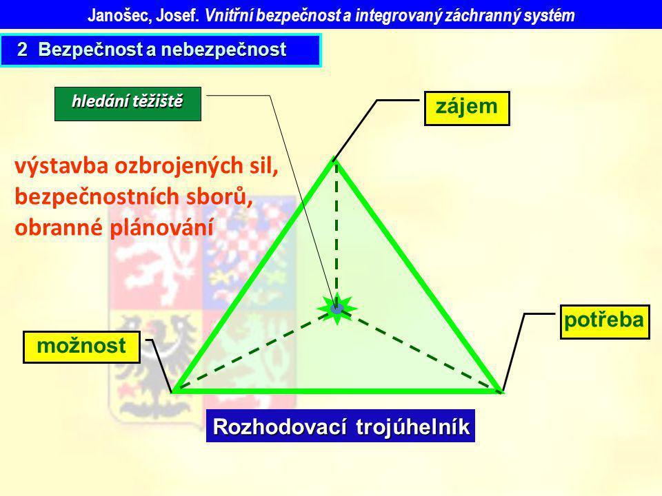 potřeba zájem možnost hledání těžiště Rozhodovací trojúhelník výstavba ozbrojených sil, bezpečnostních sborů, obranné plánování Janošec, Josef. Vnitřn