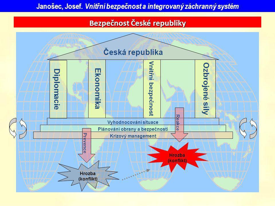 Bezpečnost České republiky Ozbrojené síly Vyhodnocování situace Plánování obrany a bezpečnosti Krizový management Hrozba (konflikt) Hrozba (konflikt)