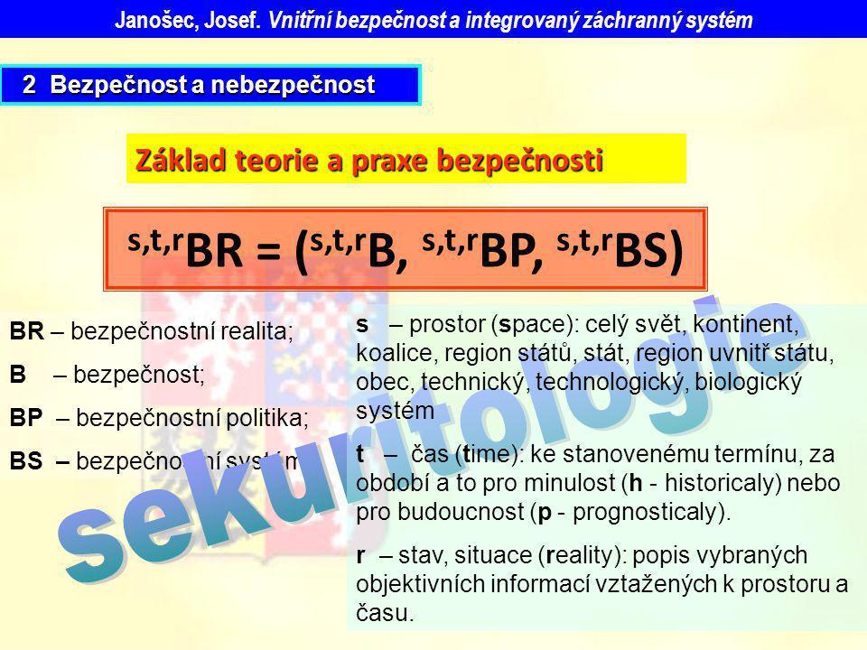 s,t,r BR = ( s,t,r B, s,t,r BP, s,t,r BS) Základ teorie a praxe bezpečnosti BR – bezpečnostní realita; B – bezpečnost; BP – bezpečnostní politika; BS