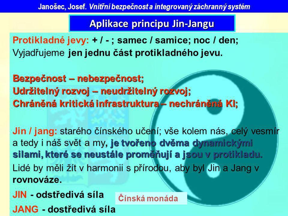 Aplikace principu Jin-Jangu Protikladné jevy: + / - ; samec / samice; noc / den; Vyjadřujeme jen jednu část protikladného jevu. Bezpečnost – nebezpečn