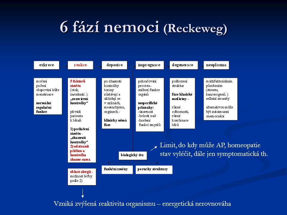 6 fází nemoci (Reckeweg) Vzniká zvýšená reaktivita organismu – energetická nerovnováha Limit, do kdy může AP, homeopatie stav vyléčit, dále jen symptomatická th.