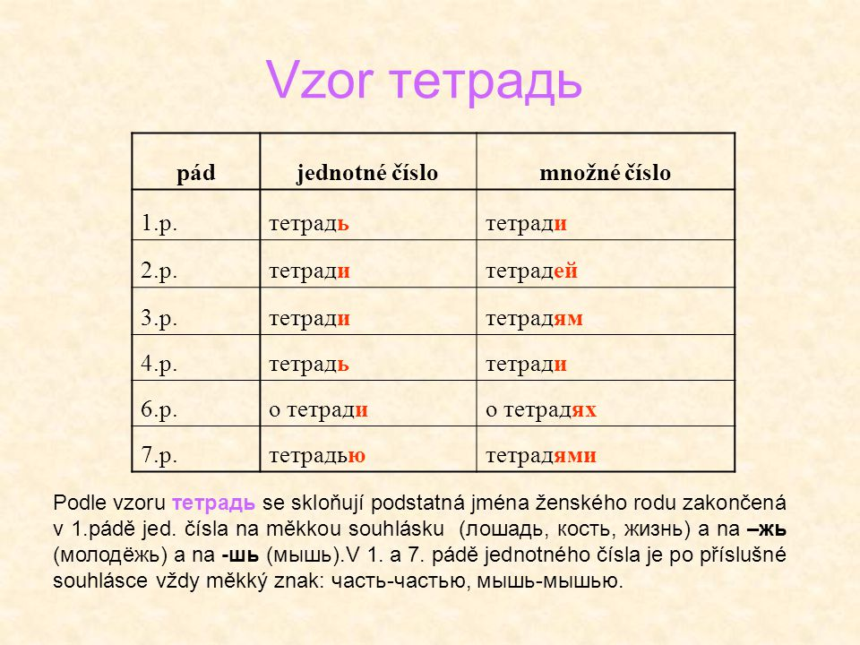 Vzor тетрадь pádjednotné číslomnožné číslo 1.p.тетрадьтетради 2.p.тетрадитетрадей 3.p.тетрадитетрадям 4.p.тетрадьтетради 6.p.о тетрадио тетрадях 7.p.т