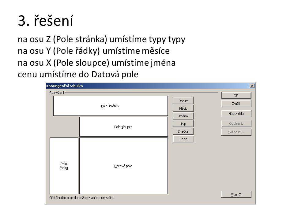 3. řešení na osu Z (Pole stránka) umístíme typy typy na osu Y (Pole řádky) umístíme měsíce na osu X (Pole sloupce) umístíme jména cenu umístíme do Dat