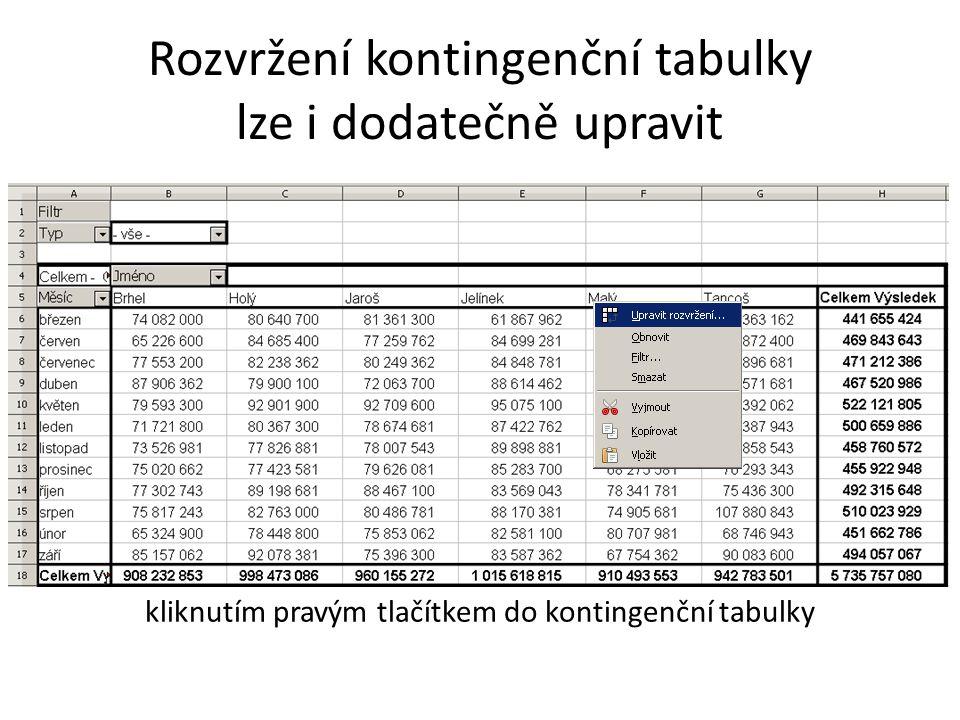 Rozvržení kontingenční tabulky lze i dodatečně upravit kliknutím pravým tlačítkem do kontingenční tabulky