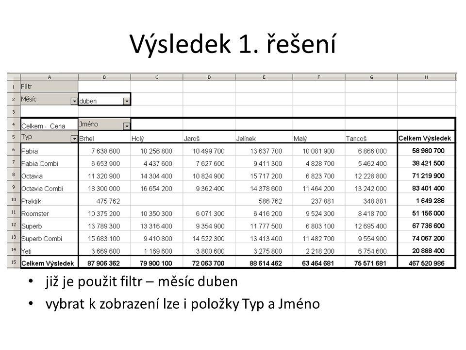 Výsledek 1. řešení již je použit filtr – měsíc duben vybrat k zobrazení lze i položky Typ a Jméno