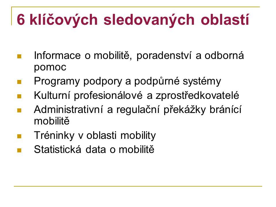 6 klíčových sledovaných oblastí Informace o mobilitě, poradenství a odborná pomoc Programy podpory a podpůrné systémy Kulturní profesionálové a zprostředkovatelé Administrativní a regulační překážky bránící mobilitě Tréninky v oblasti mobility Statistická data o mobilitě