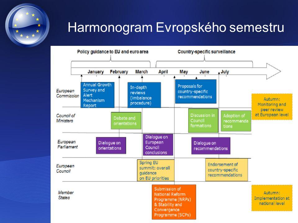Harmonogram Evropského semestru