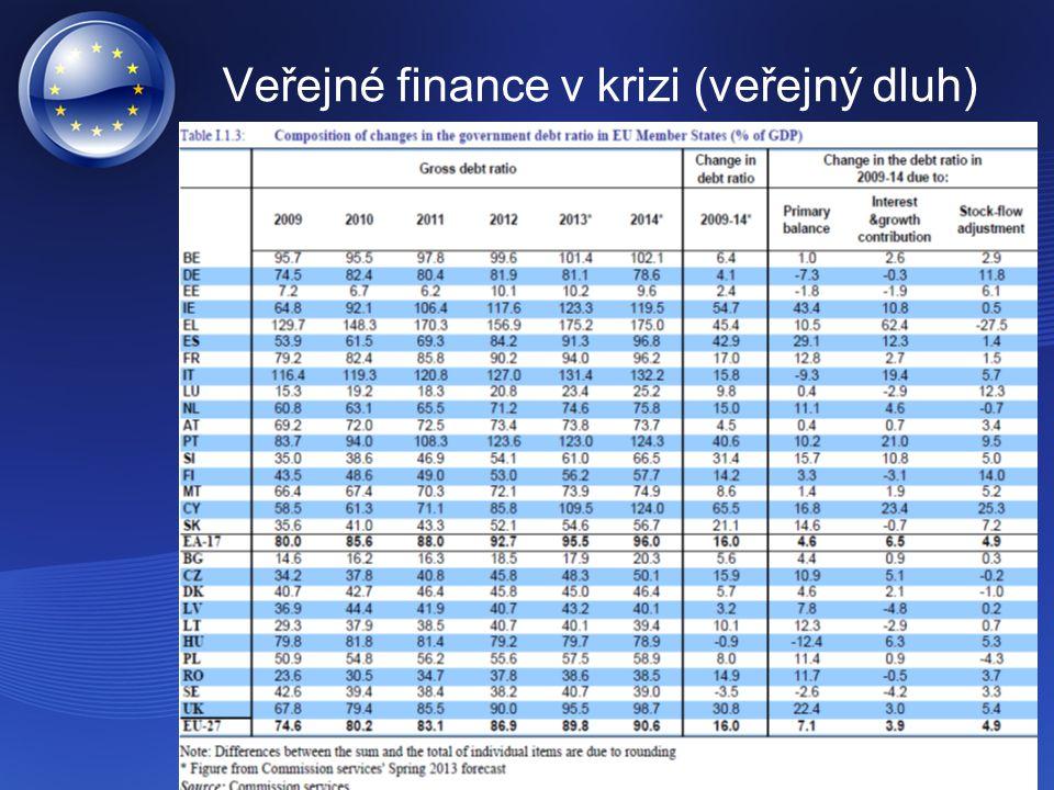 Veřejné finance v krizi (veřejný dluh)