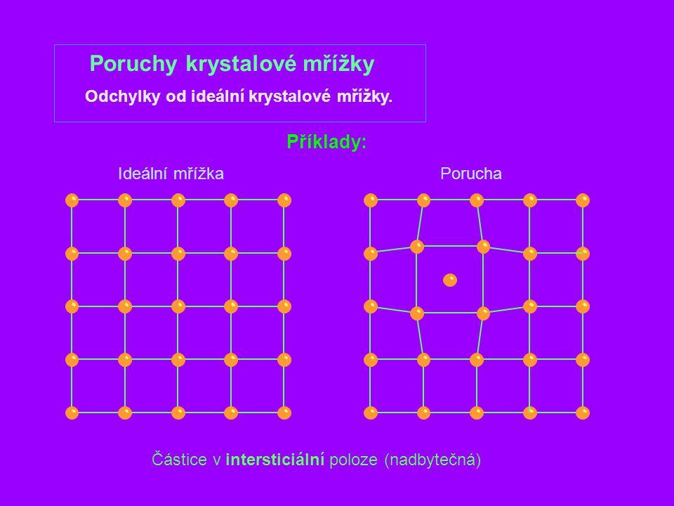 Poruchy krystalové mřížky Odchylky od ideální krystalové mřížky. Příklady: Ideální mřížkaPorucha Částice v intersticiální poloze (nadbytečná)