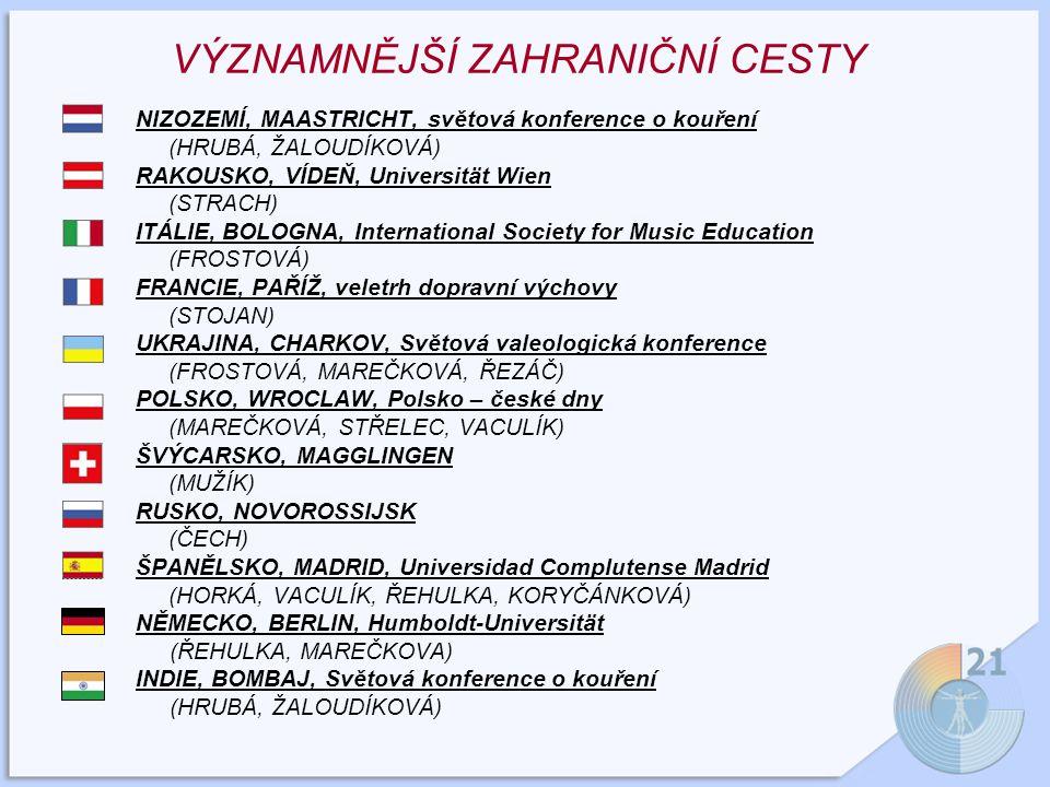 VÝZNAMNĚJŠÍ ZAHRANIČNÍ CESTY NIZOZEMÍ, MAASTRICHT, světová konference o kouření (HRUBÁ, ŽALOUDÍKOVÁ) RAKOUSKO, VÍDEŇ, Universität Wien (STRACH) ITÁLIE, BOLOGNA, International Society for Music Education (FROSTOVÁ) FRANCIE, PAŘÍŽ, veletrh dopravní výchovy (STOJAN) UKRAJINA, CHARKOV, Světová valeologická konference (FROSTOVÁ, MAREČKOVÁ, ŘEZÁČ) POLSKO, WROCLAW, Polsko – české dny (MAREČKOVÁ, STŘELEC, VACULÍK) ŠVÝCARSKO, MAGGLINGEN (MUŽÍK) RUSKO, NOVOROSSIJSK (ČECH) ŠPANĚLSKO, MADRID, Universidad Complutense Madrid (HORKÁ, VACULÍK, ŘEHULKA, KORYČÁNKOVÁ) NĚMECKO, BERLIN, Humboldt-Universität (ŘEHULKA, MAREČKOVA) INDIE, BOMBAJ, Světová konference o kouření (HRUBÁ, ŽALOUDÍKOVÁ)