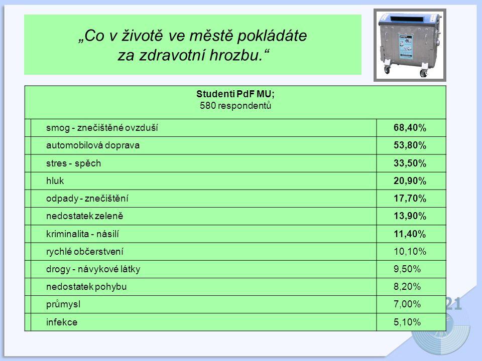 """""""Co v životě ve městě pokládáte za zdravotní hrozbu. Studenti PdF MU; 580 respondentů smog - znečištěné ovzduší68,40% automobilová doprava53,80% stres - spěch33,50% hluk20,90% odpady - znečištění17,70% nedostatek zeleně13,90% kriminalita - násilí11,40% rychlé občerstvení10,10% drogy - návykové látky9,50% nedostatek pohybu8,20% průmysl7,00% infekce5,10%"""