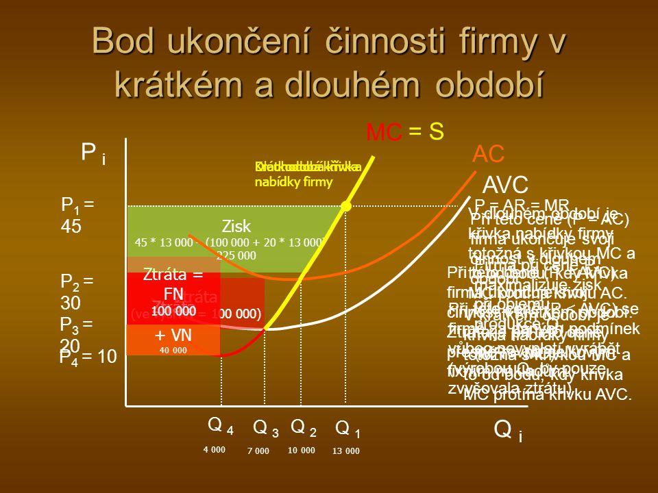 Bod ukončení činnosti firmy v krátkém a dlouhém období P i Q i MC AC AVC Q 4 Q 3 Q 2 Q 1 P 1 = 45 P 2 = 30 P 3 = 20 P 4 = 10 P = AR = MR Firma při ceně P 1 maximalizuje zisk při objemu produkce Q 1 (MR = MC) Při této ceně (P = AC) firma ukončuje svoji činnost v dlouhém období Při této ceně (P = AVC) firma ukončuje svoji činnost v krátkém období.