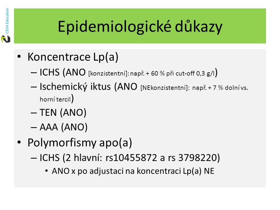Epidemiologické důkazy Koncentrace Lp(a) – ICHS (ANO [konzistentní]: např. + 60 % při cut-off 0,3 g/l ) – Ischemický iktus (ANO [NEkonzistentní]: např