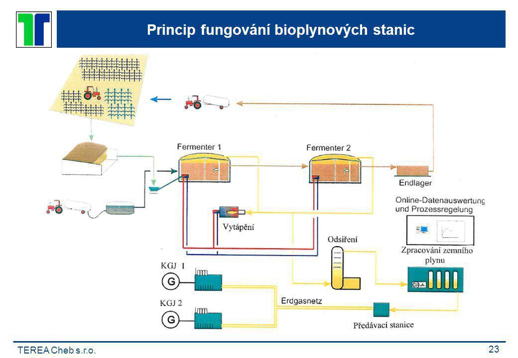 TEREA Cheb s.r.o. 23 Princip fungování bioplynových stanic