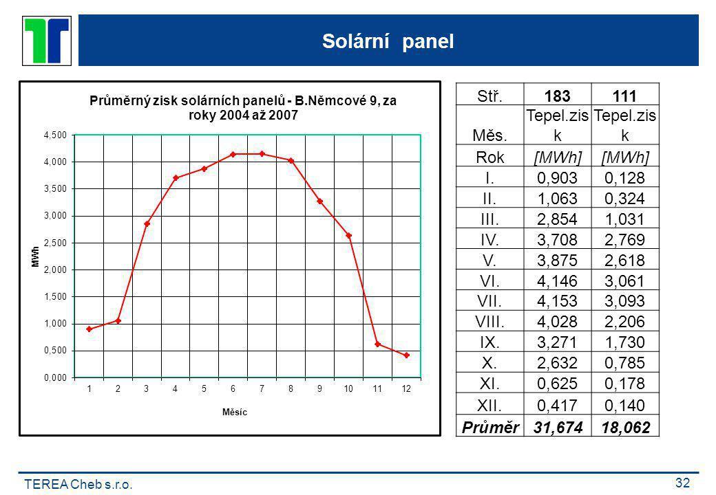 TEREA Cheb s.r.o. 32 Solární panel Stř.183111 Měs. Tepel.zis k Rok[MWh] I.0,9030,128 II.1,0630,324 III.2,8541,031 IV.3,7082,769 V.3,8752,618 VI.4,1463