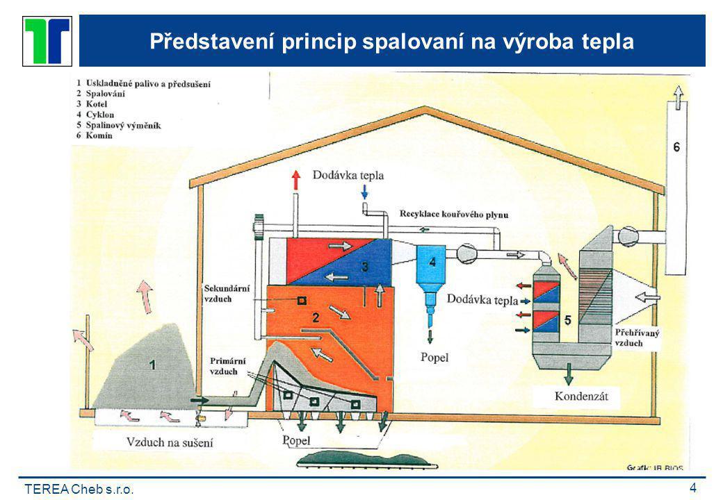 TEREA Cheb s.r.o. 4 Představení princip spalovaní na výroba tepla