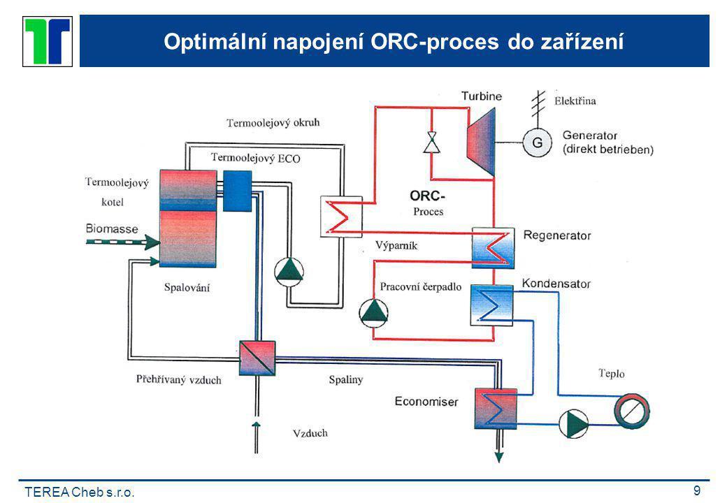 TEREA Cheb s.r.o. 9 Optimální napojení ORC-proces do zařízení
