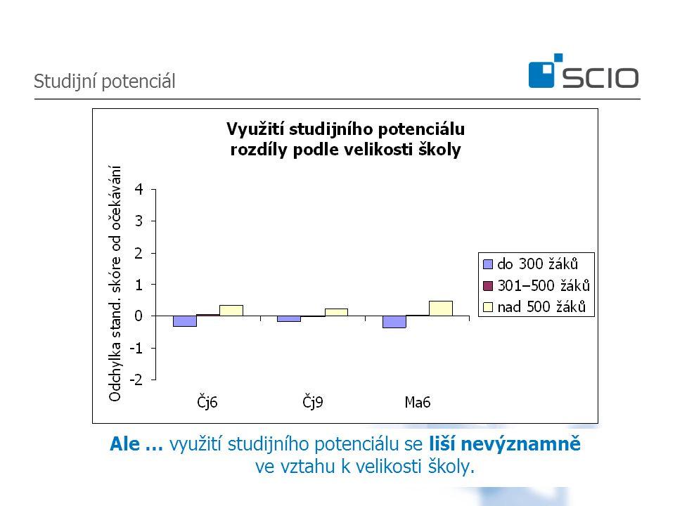 Ale … využití studijního potenciálu se liší nevýznamně ve vztahu k velikosti školy.