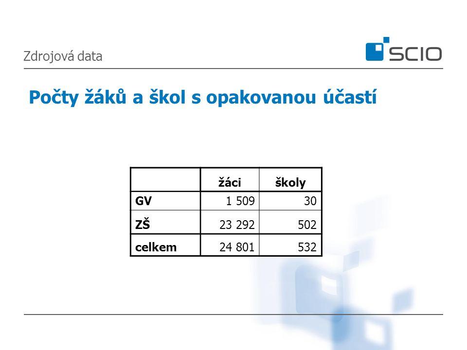 Zdrojová data Počty žáků a škol s opakovanou účastí žáciškoly GV1 50930 ZŠ23 292502 celkem24 801532