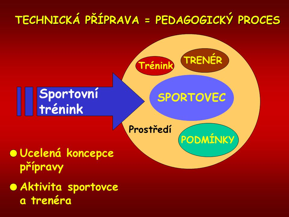 TECHNICKÁ PŘÍPRAVA = PEDAGOGICKÝ PROCES SPORTOVEC TRENÉR Trénink Sportovní trénink PODMÍNKY Ucelená koncepce přípravy Aktivita sportovce a trenéra Pro