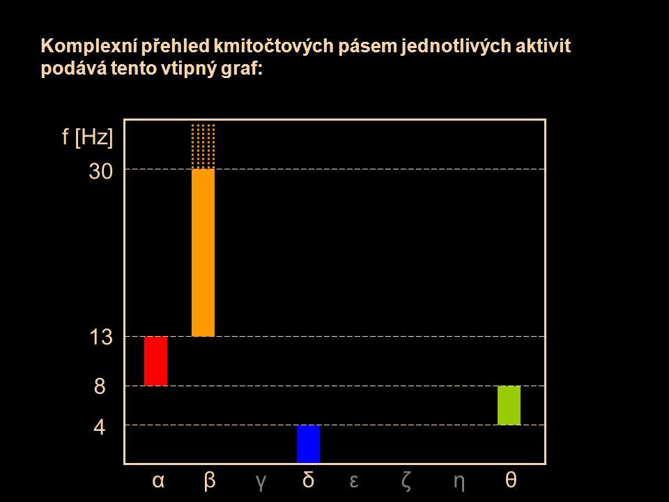 Komplexní přehled kmitočtových pásem jednotlivých aktivit podává tento vtipný graf: θεζηγδβα 4 8 13 30 f [Hz]
