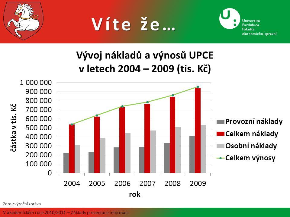 Víte že… V akademickém roce 2010/2011 – Základy prezentace informací Zdroj: výroční zpráva
