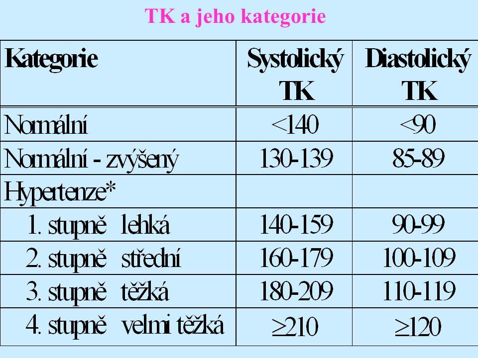 TK a jeho kategorie