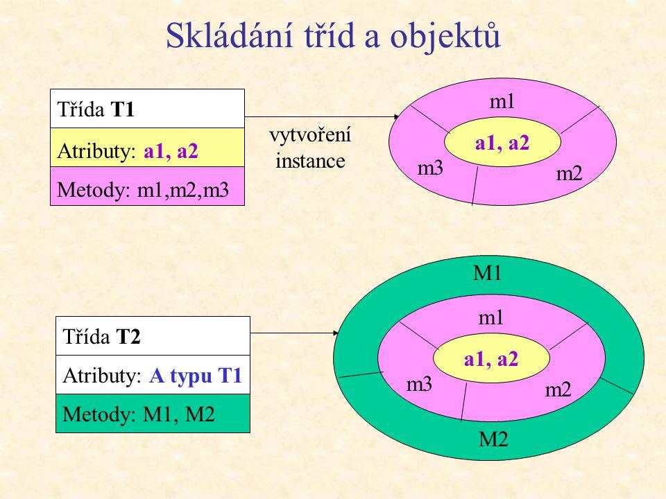 Skládání tříd a objektů Třída T1 Atributy: a1, a2 Metody: m1,m2,m3 Třída T2 Atributy: A typu T1 Metody: M1, M2 vytvoření instance a1, a2 m1 m2 m3 M1 M