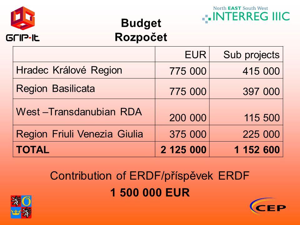 Budget Rozpočet Contribution of ERDF/příspěvek ERDF 1 500 000 EUR EURSub projects Hradec Králové Region 775 000415 000 Region Basilicata 775 000397 000 West –Transdanubian RDA 200 000115 500 Region Friuli Venezia Giulia375 000225 000 TOTAL2 125 0001 152 600