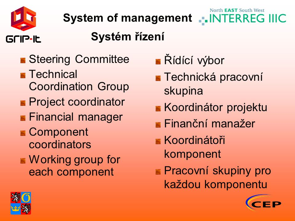 System of management Systém řízení Steering Committee Technical Coordination Group Project coordinator Financial manager Component coordinators Workin